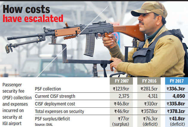 Security at IGI: Should you be worried?
