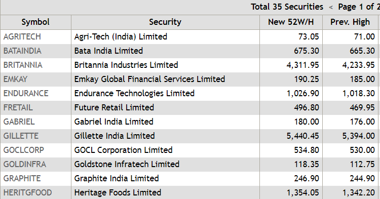 Sensex Etmarkets After Hours Tata Steel Stands Tall Tobacco Stocks Light Up The Economic Times