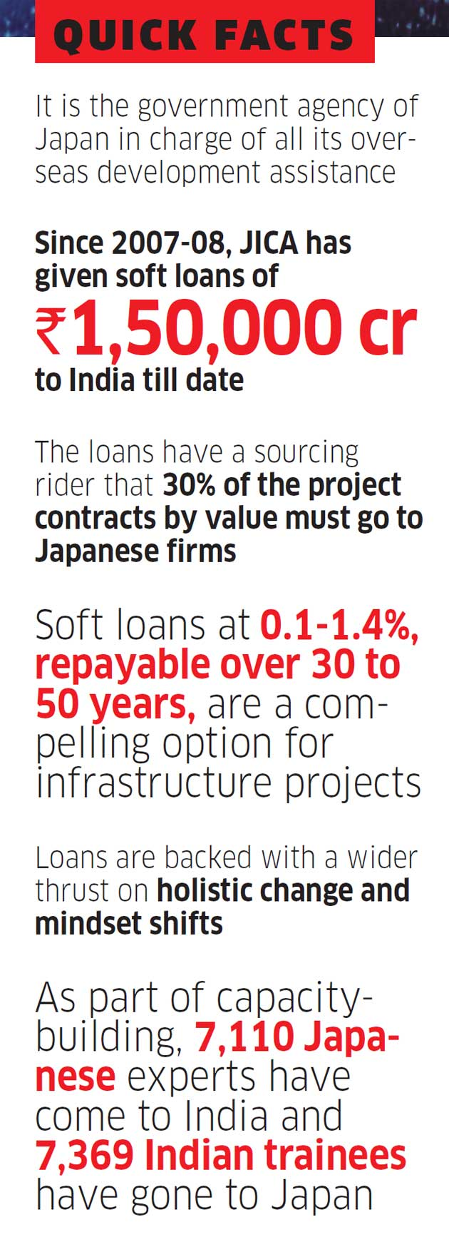 India Japan Relation Why Japan Is Pouring Lakhs Of Crores In Cut Rate Loans To Build Infrastructure Across India
