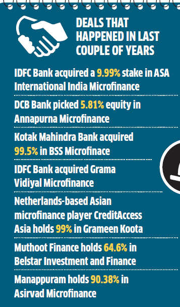 NBFC MFIs As A Group Is The Second Largest Provider Of Microcredit With Loan Outstanding Rs 32820 Core Accounting For 31 Total Industry
