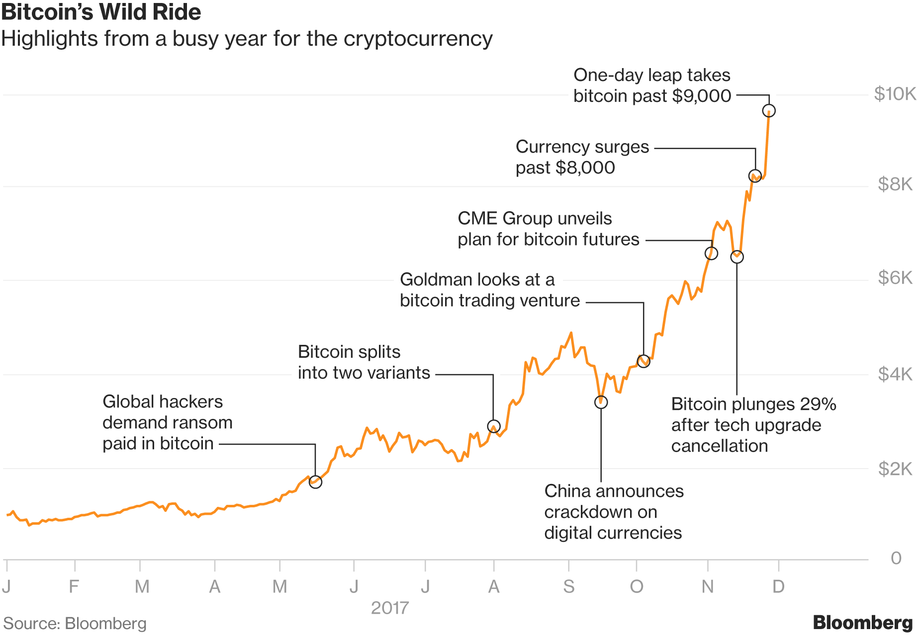 Bitcoin istorija, kasyklos, kainos pokyčiai, ateitis, Pelningiausia bitcoin birža