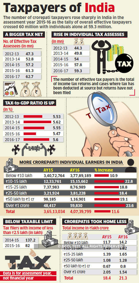 Taxpayers of India