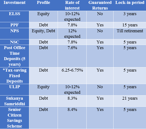 Nps vs ulip investment fedgroup investments 101