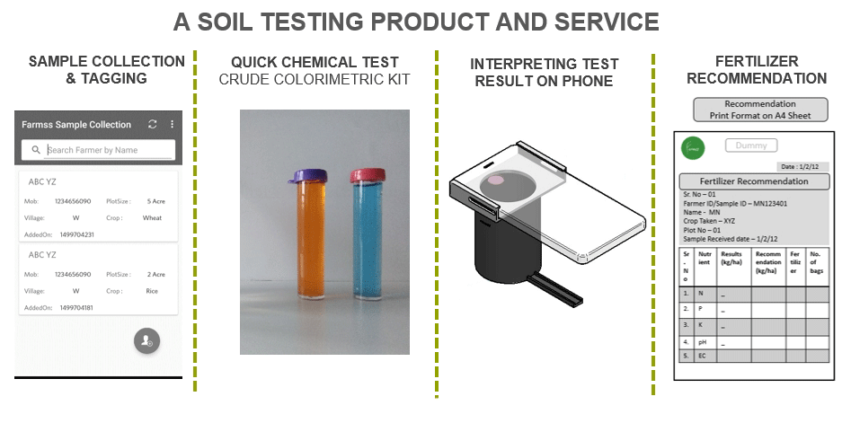 Farmss-Soil-Testing-Process