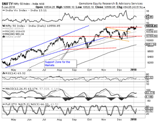 nifty chart- snip