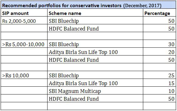 Best mutual fund for sip investment investment advisor act political contributions limits
