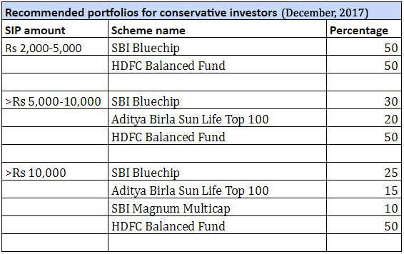 Top Mutual Funds To Invest Best Mutual Funds To Invest In 2017