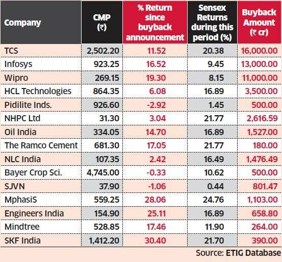 Share Buyback Buybacks Failed To Push Up Share Prices Of Many Companies The Economic Times