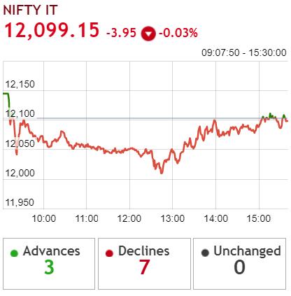IT-stocks