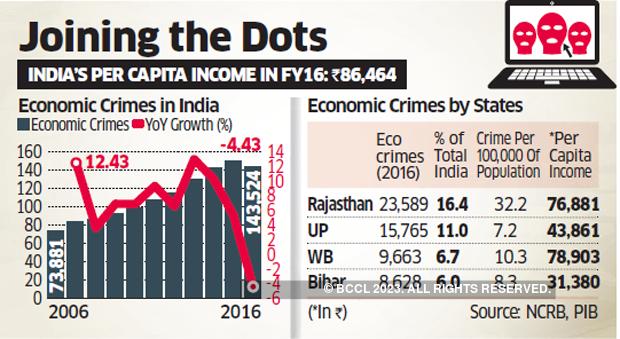 Economic Crimes