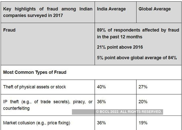 Cyber Security 89 Per Cent Indian Respondents Affected By Frauds In 2017 Report The Economic Times