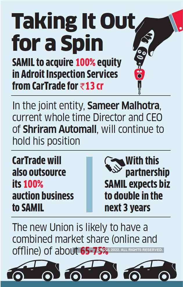 Shriram Automall Cartrade Acquires 51 Per Cent In Shriram Automall To Create India S Largest Online Vehicle Transaction Platform The Economic Times