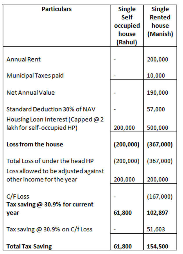 Budget 2018 Budget 2018 Needs To Revise Cap On Home Loan