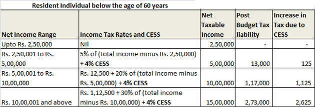 How Much Is Tax >> Income Tax Budget 2018 Hikes Cess On Income Tax To 4 From