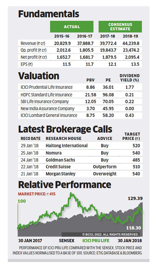 Stock pick of the week: Why analysts are bullish on ICICI