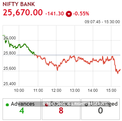 Nifty-Bank