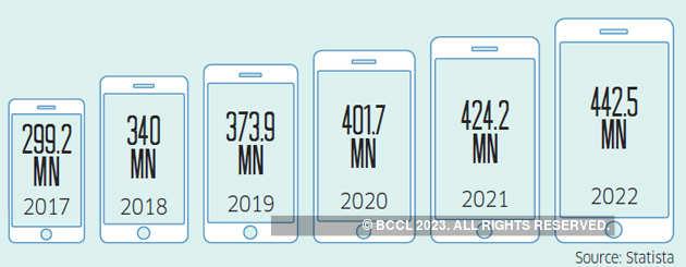smartphone user base