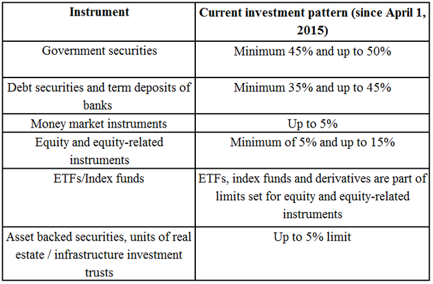 sunil-debt-epf-table-denmar