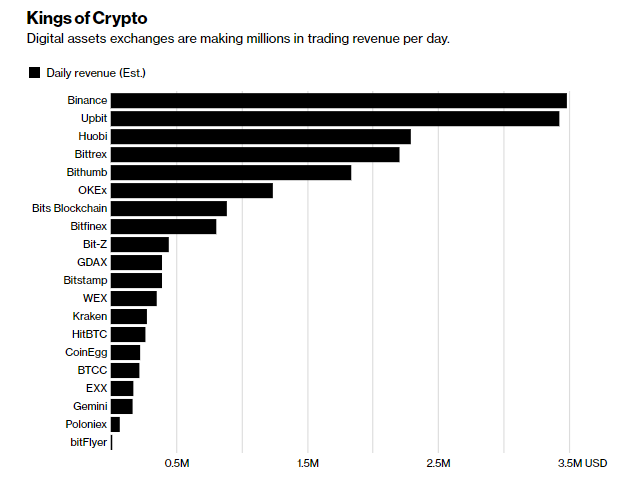 most used cryptocurrency exchanges