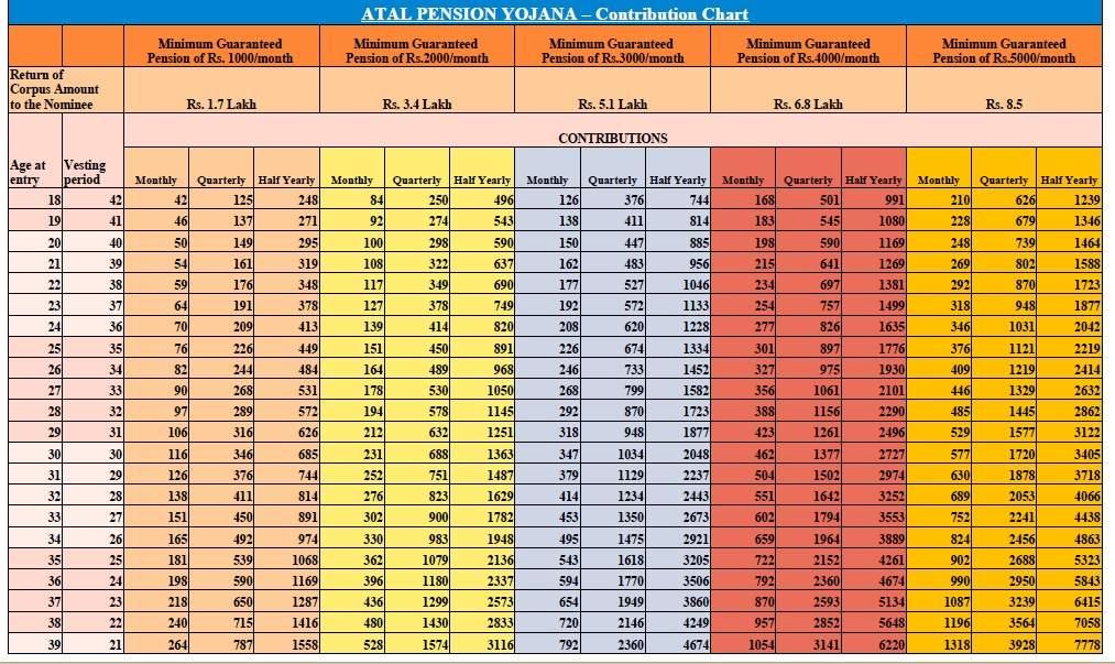Atal Pension Yojana: अटल पेंशन योजना (APY) का लाभ