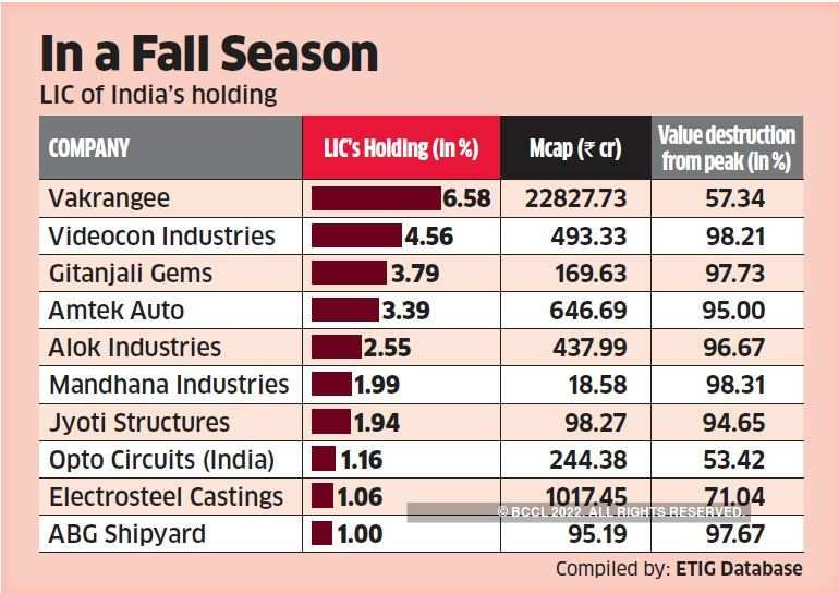 Lic A Big Investor In Many Companies In Bankruptcy Process The