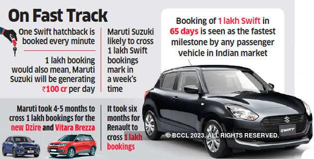 Fastest bookings: Maruti Suzuki's Swift cross 90,000 units in less than 2 months