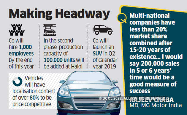 Mg Motor India China S Saic Motor To Invest Rs 5 000 Crore By 2025