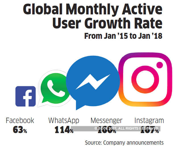 Global Monthly Active User
