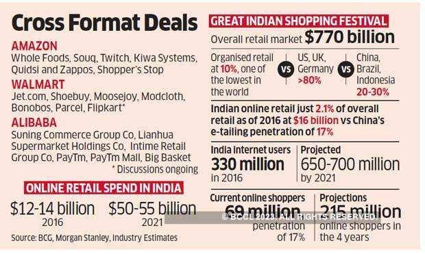 Cross Format Deals