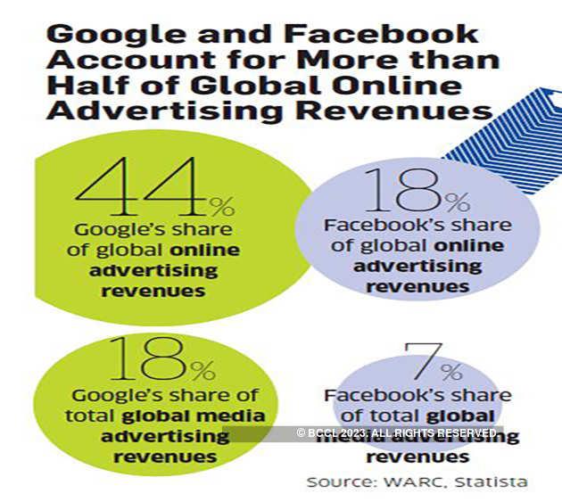Google& Facebook