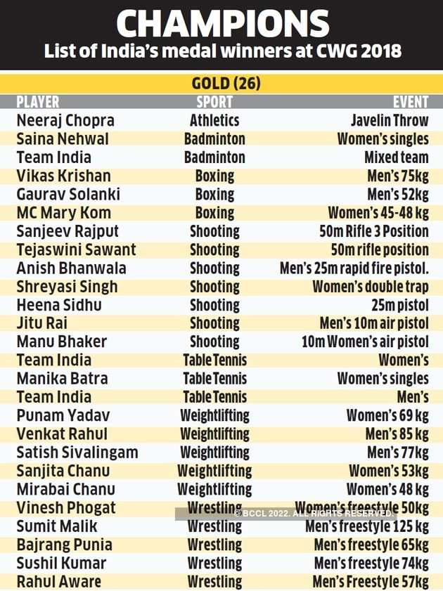 Commonwealth Games 2020 Medal Table.India Cwg Medals Cwg 2018 With 26 Gold Medals India