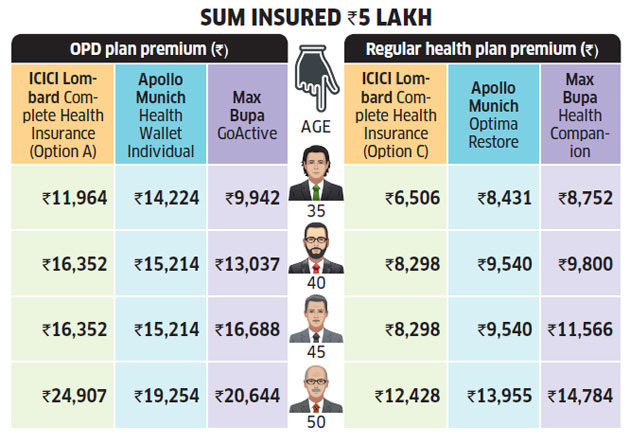 Opd Insurance Should You Buy Opd Insurance Cover