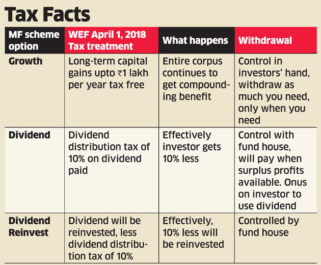 taxation of dividend income in india