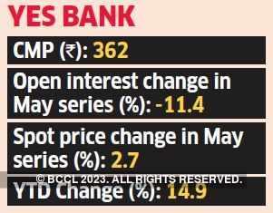 YES Bank snip