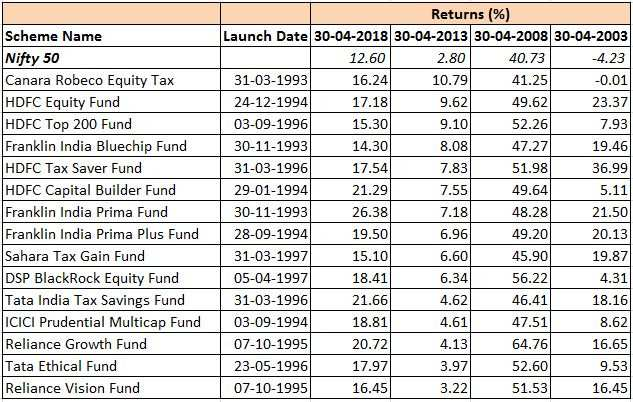 Mutual Funds: Mutual funds with the best 20-year track