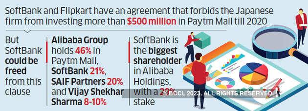 SoftBank-Flipkart agreement