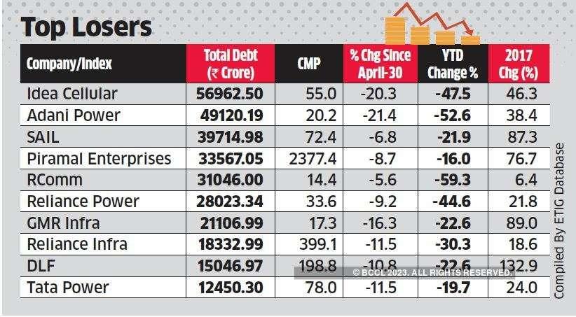 Leveraged Companies snip