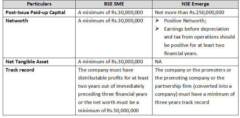 Tapping the bourses: The procedure for filing for an IPO with SME