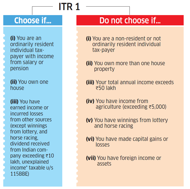 Itr Filing Online 6 Steps To File Income Tax Return