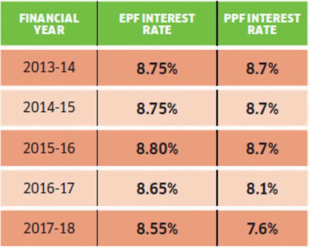 EPF-interest-rate