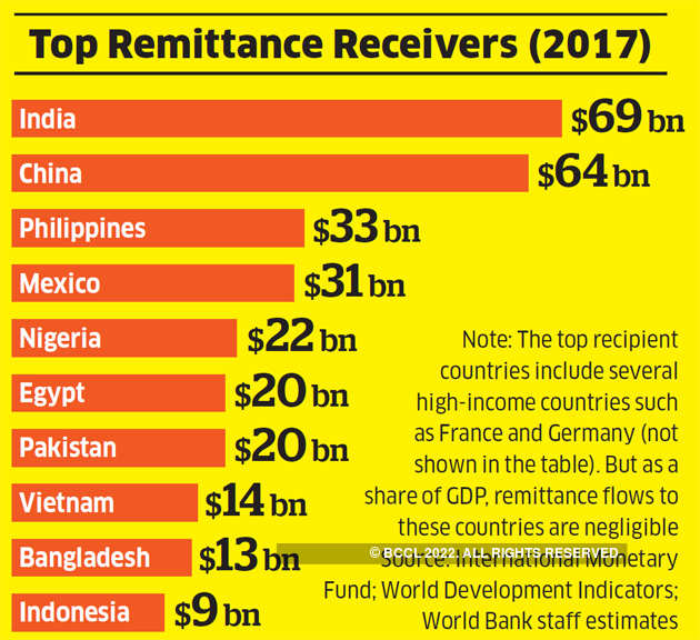 Remittances Is Changing For Indians