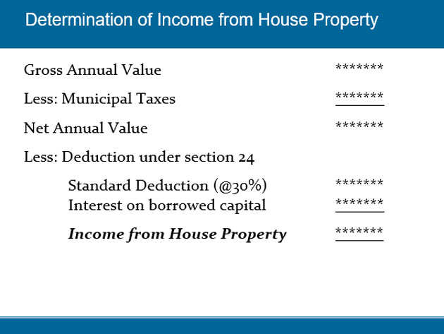 net annual value of house property investment