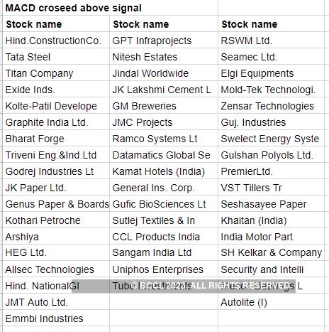 MACD-bove-signal