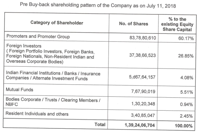 Hcl Technologies Hcl Technologies Board Clears Rs 4 000 Crore Share Buyback At Rs 1 100 Apiece The Economic Times