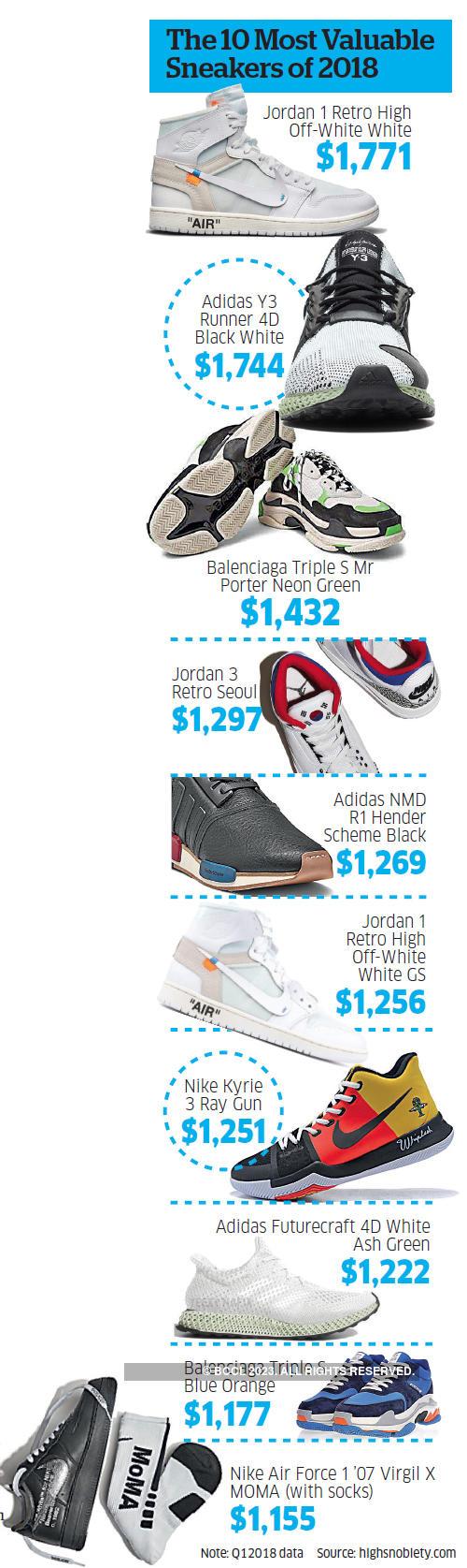 push to premium sneaker market in India