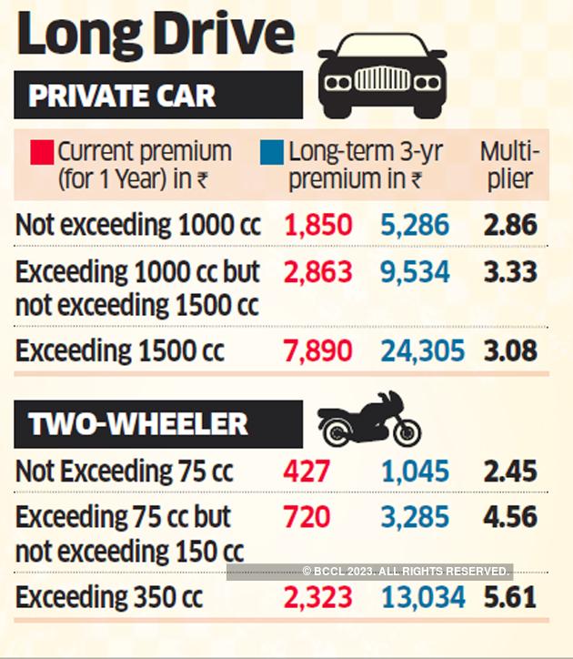 Motor Insurance Premiums