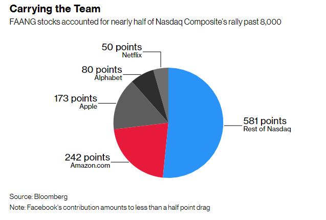 Eye on shorts what bearish investors are betting against betting good 2