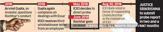 Probe against Kochhar