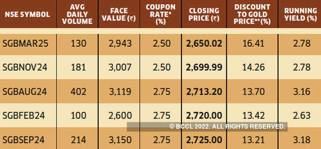 Coupon Will Be Calculated On Face Value Compared To Gold Price Of Rs 3 085 Per Gram 999 Purity Data As Sept Source Nse Etig Database