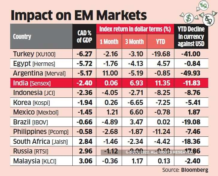 Indian Stock Market Double Trouble Weaker Currency And